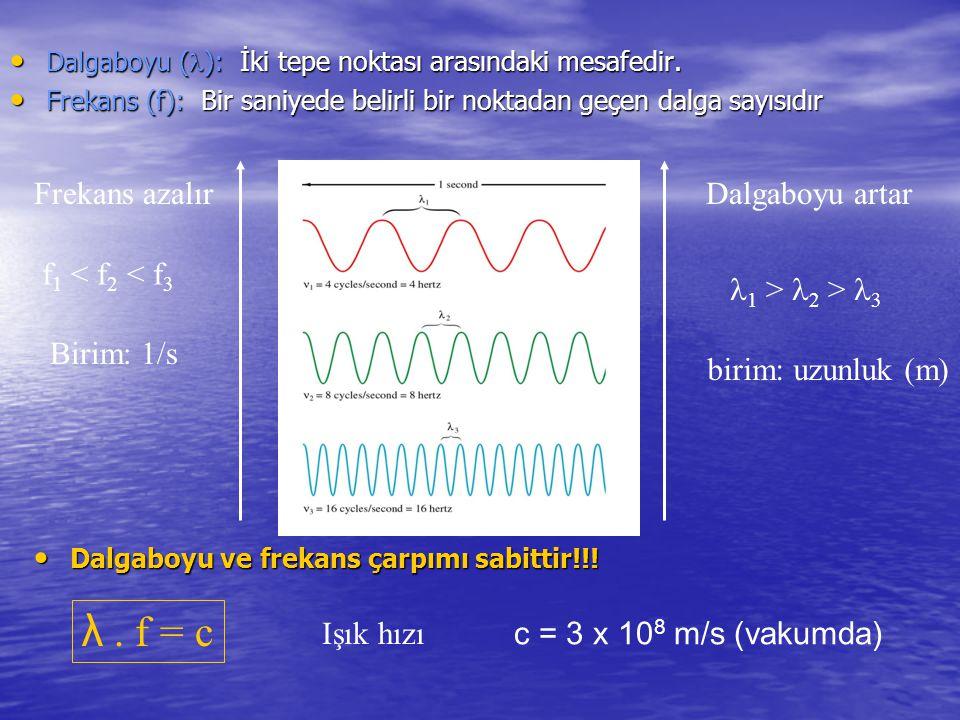 Dalgaboyu ( ): İki tepe noktası arasındaki mesafedir. Dalgaboyu ( ): İki tepe noktası arasındaki mesafedir. Frekans (f): Bir saniyede belirli bir nokt