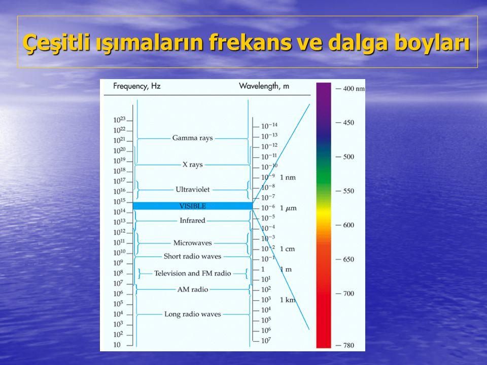 Işığın; su, hemoglobin ve melanin tarafından soğurulmasının, tedavi laserlerinin dalga boylarıyla birlikte görünümü.