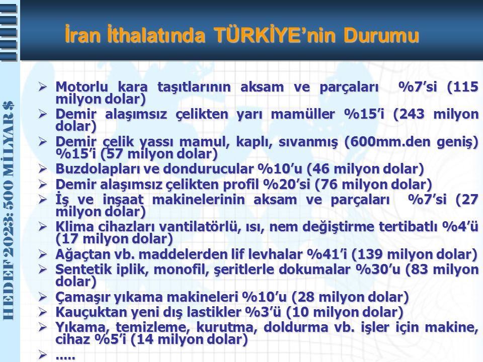 HEDEF 2023: 500 MİLYAR $ HEDEF 2023: 500 MİLYAR $ İran İthalatında TÜRKİYE'nin Durumu  Motorlu kara taşıtlarının aksam ve parçaları %7'si (115 milyon