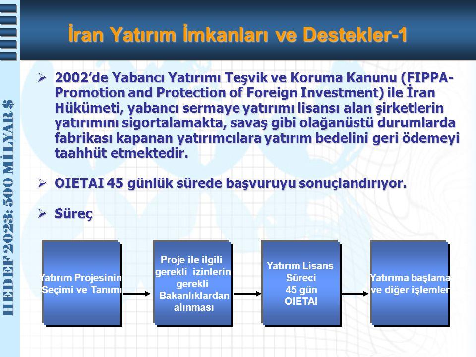 HEDEF 2023: 500 MİLYAR $ HEDEF 2023: 500 MİLYAR $ İran Yatırım İmkanları ve Destekler-1  2002'de Yabancı Yatırımı Teşvik ve Koruma Kanunu (FIPPA- Pro