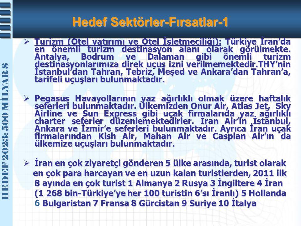 HEDEF 2023: 500 MİLYAR $ HEDEF 2023: 500 MİLYAR $ Hedef Sektörler-Fırsatlar-1  Turizm (Otel yatırımı ve Otel İşletmeciliği): Türkiye İran'da en öneml