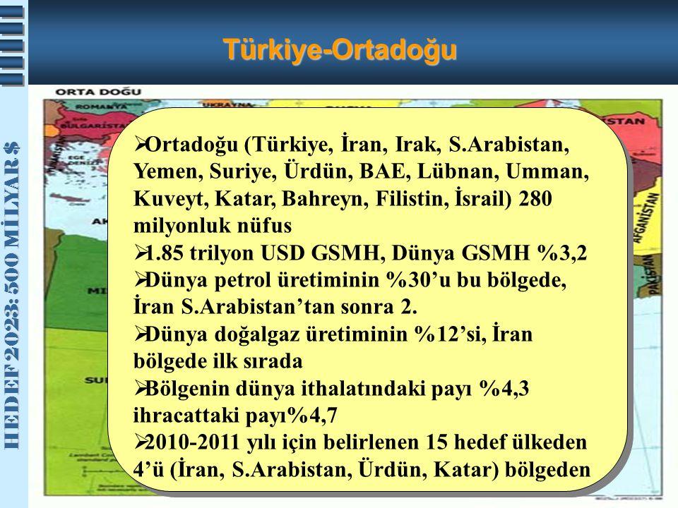 HEDEF 2023: 500 MİLYAR $ HEDEF 2023: 500 MİLYAR $ Türkiye-Ortadoğu  Ortadoğu (Türkiye, İran, Irak, S.Arabistan, Yemen, Suriye, Ürdün, BAE, Lübnan, Um