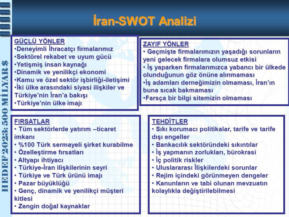 HEDEF 2023: 500 MİLYAR $ HEDEF 2023: 500 MİLYAR $ İran-SWOT Analizi GÜÇLÜ YÖNLER Deneyimli İhracatçı firmalarımızDeneyimli İhracatçı firmalarımız Sekt