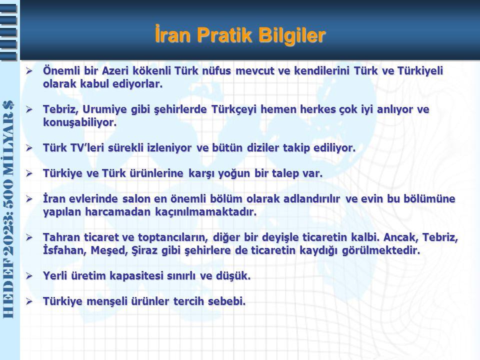 HEDEF 2023: 500 MİLYAR $ HEDEF 2023: 500 MİLYAR $ İran Pratik Bilgiler  Önemli bir Azeri kökenli Türk nüfus mevcut ve kendilerini Türk ve Türkiyeli o