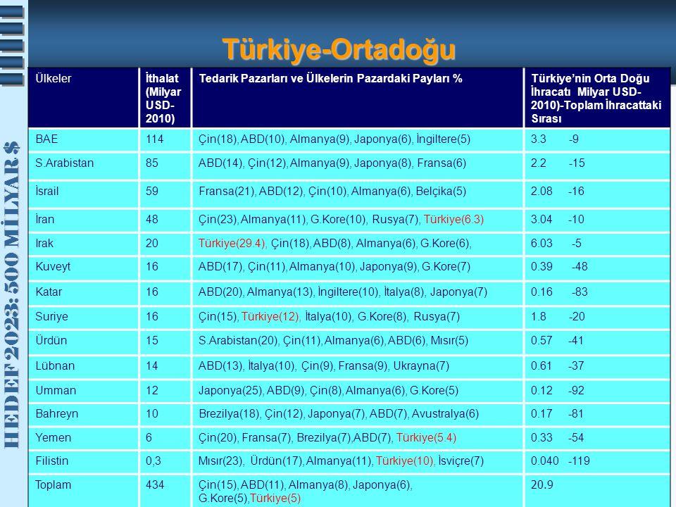 HEDEF 2023: 500 MİLYAR $ HEDEF 2023: 500 MİLYAR $ Türkiye-Ortadoğu Ülkelerİthalat (Milyar USD- 2010) Tedarik Pazarları ve Ülkelerin Pazardaki Payları