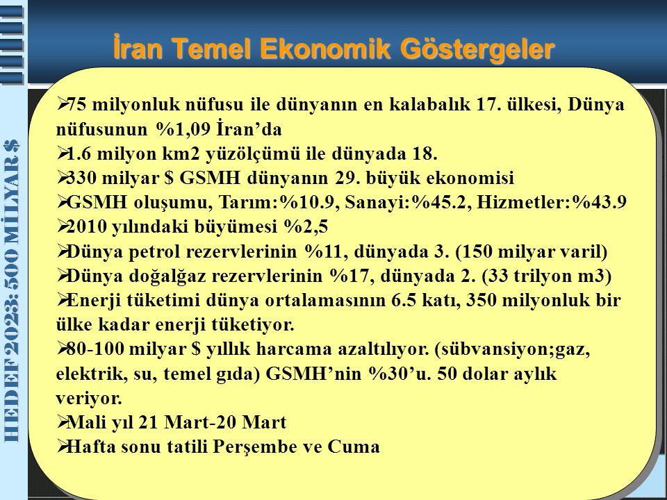 HEDEF 2023: 500 MİLYAR $ HEDEF 2023: 500 MİLYAR $ İran Temel Ekonomik Göstergeler  75 milyonluk nüfusu ile dünyanın en kalabalık 17. ülkesi, Dünya nü
