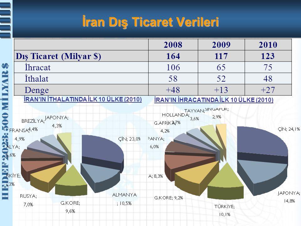 HEDEF 2023: 500 MİLYAR $ HEDEF 2023: 500 MİLYAR $ İran Dış Ticaret Verileri 200820092010 Dış Ticaret (Milyar $)164117123 İhracat1066575 İthalat585248