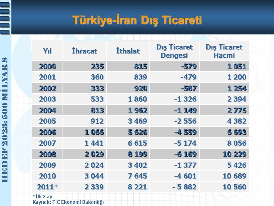 HEDEF 2023: 500 MİLYAR $ HEDEF 2023: 500 MİLYAR $ Türkiye-İran Dış Ticareti Yılİhracatİthalat Dış Ticaret Dengesi Dış Ticaret Hacmi 2000235815-579 1 0