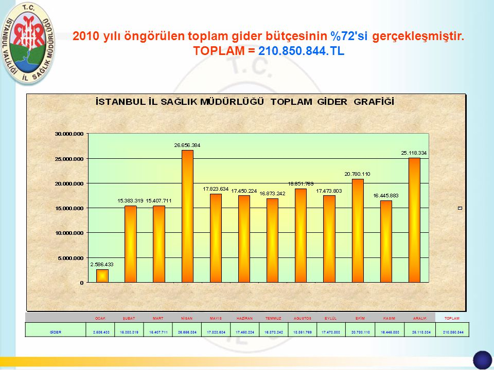 2010 YILI GİDER BÜTÇESİ Yatırım Giderleri Toplamı: 14.855.496 TL Hizmet Giderleri Toplamı: 66.218.829 TL Genel Yönetim Gider Toplamı: 129.776.519 TL Mal Alımları Gider Toplamı: 33.131.743 TL Hizmet Alım Gider Toplamı: 46.053.412 TL Yapım İşleri Gider Toplamı: 4.404.770 TL