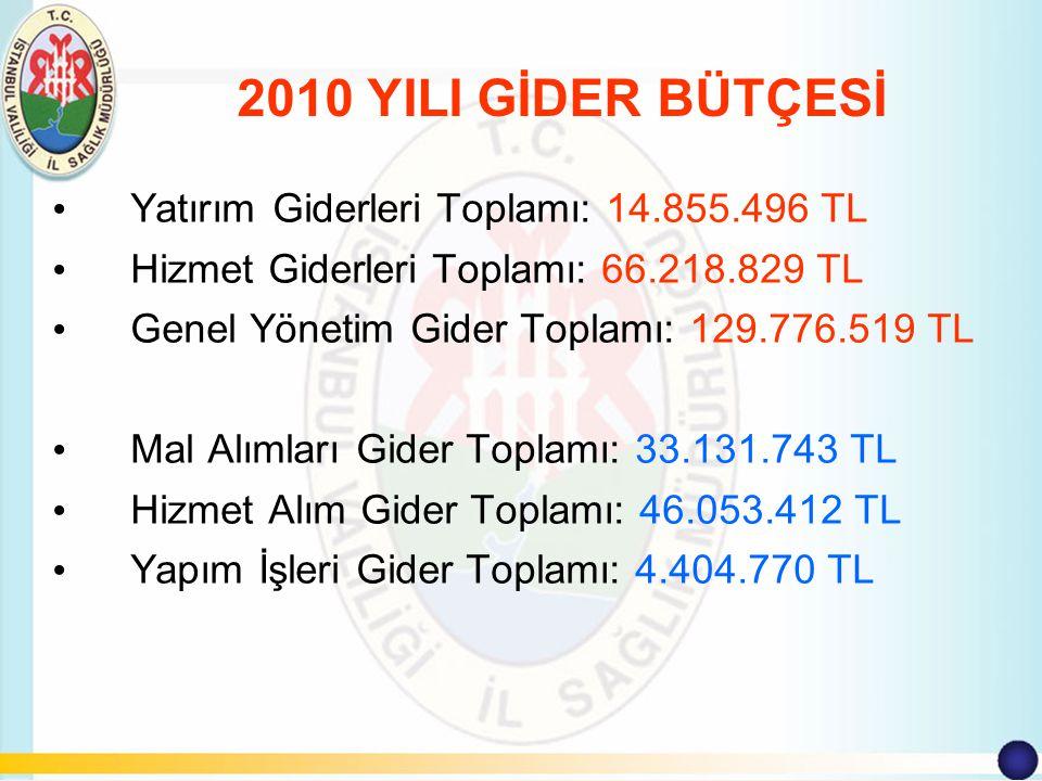 Yatırım Giderleri : TOPLAM = 14.855.496 TL