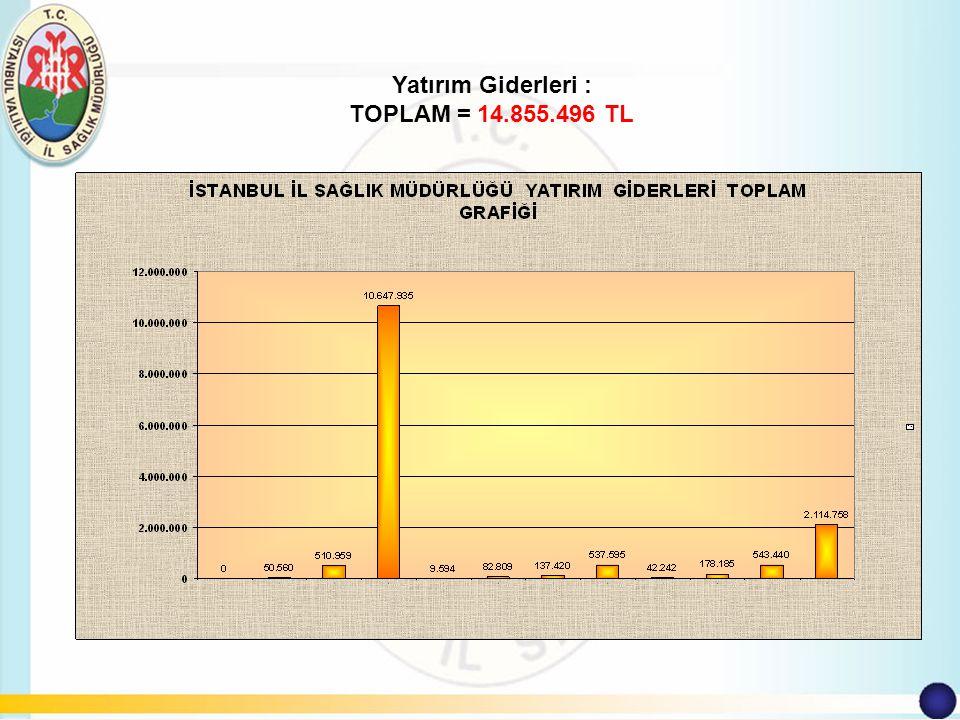 Hizmet Giderleri : TOPLAM = 66.218.829 TL