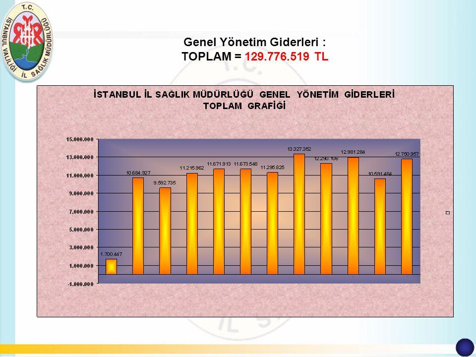 Genel Yönetim Giderleri : TOPLAM = 129.776.519 TL