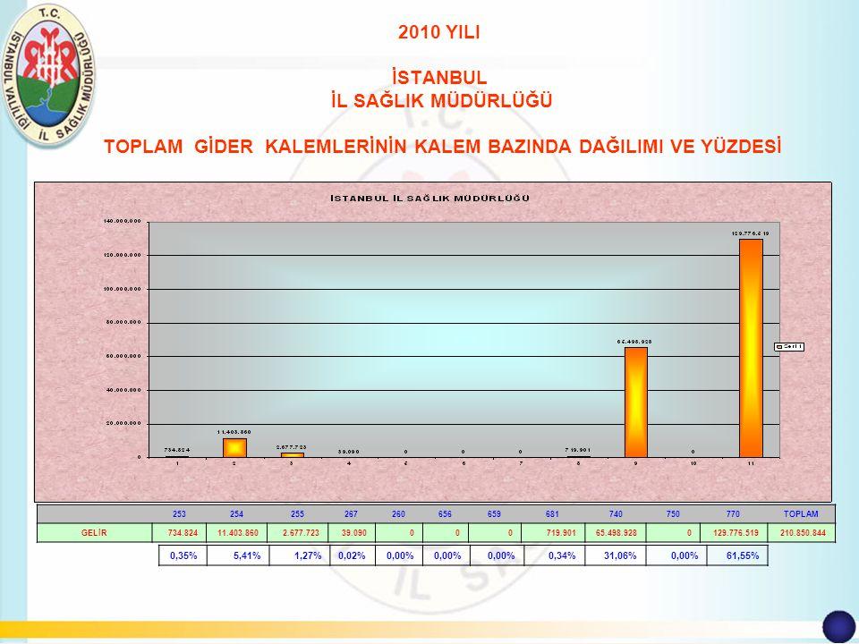 İSTANBUL İLİ 2010 yılı Döner Sermaye Bütçesi Müdürlük ve Tüm Hastanelerin Döner Sermaye Toplam Bütçesi.Toplam Gelir Bütçesi 2.666.519.614 TL.Toplam Gerçekleşen Gelir 2.537.569.051 TL.Gelir Bütçesinin %95 i Gerçekleştirilmiştir.Toplam Gider Bütçesi 2.666.519.614 TL.Toplam Gerçekleşen Gider Bütçesi 2.328.372.288 TL.Gider Bütçesinin %87 si Gerçekleştirilmiş