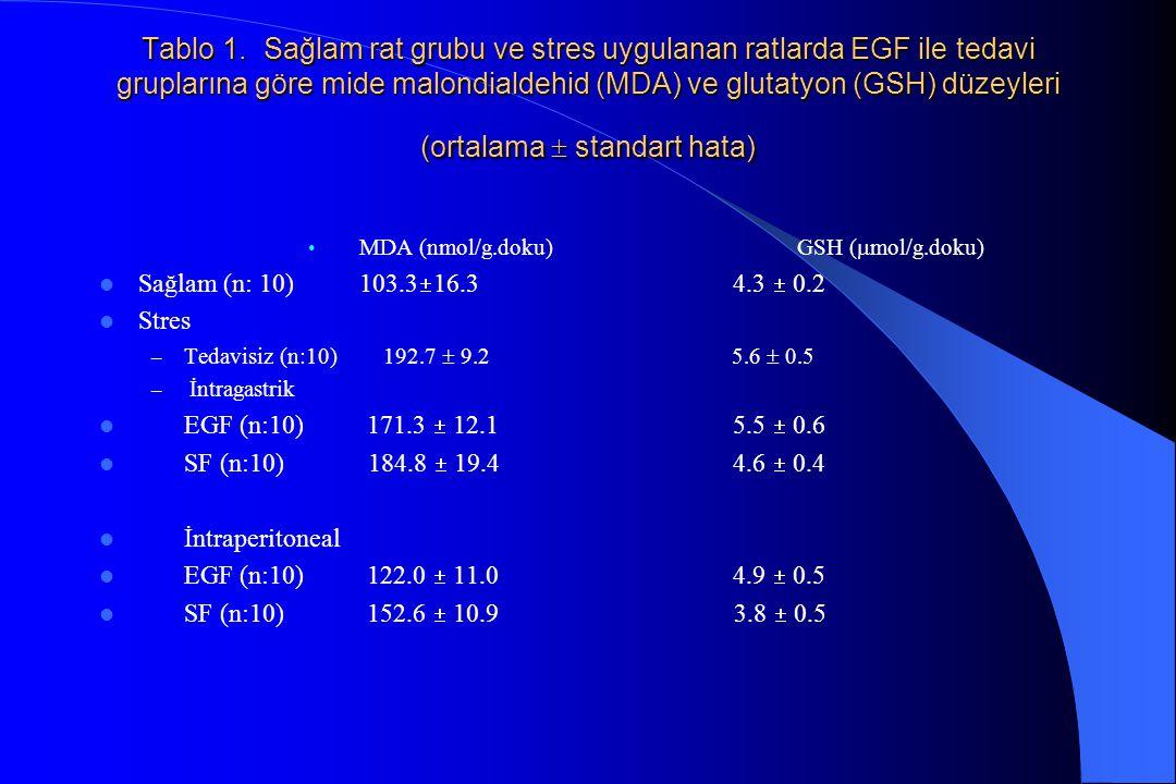 Tablo 1. Sağlam rat grubu ve stres uygulanan ratlarda EGF ile tedavi gruplarına göre mide malondialdehid (MDA) ve glutatyon (GSH) düzeyleri (ortalama