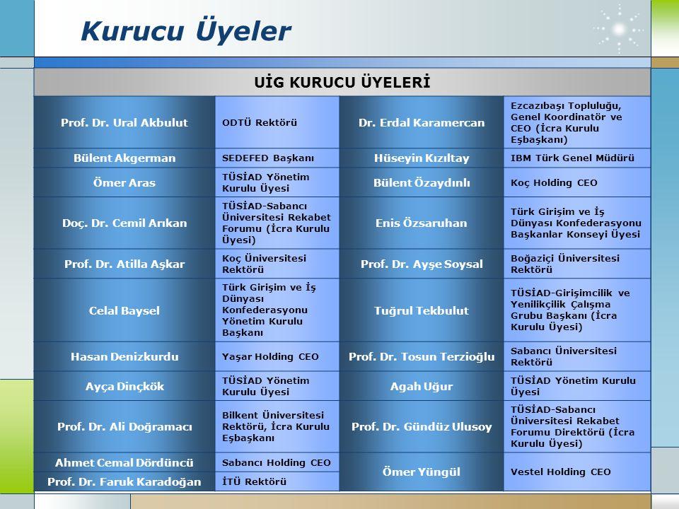 Kurucu Üyeler UİG KURUCU ÜYELERİ Prof.Dr. Ural Akbulut ODTÜ Rektörü Dr.