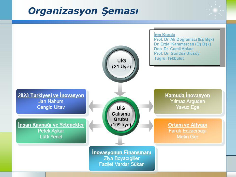 Organizasyon Şeması 2023 Türkiyesi ve İnovasyon Jan Nahum Cengiz Ultav İnovasyonun Finansmanı Ziya Boyacıgiller Fazilet Vardar Sükan İnsan Kaynağı ve Yetenekler Petek Aşkar Lütfi Yenel Ortam ve Altyapı Faruk Eczacıbaşı Metin Ger Kamuda İnovasyon Yılmaz Argüden Yavuz Ege UİG Çalışma Grubu (109 üye) UİG (21 Üye) İcra Kurulu Prof.