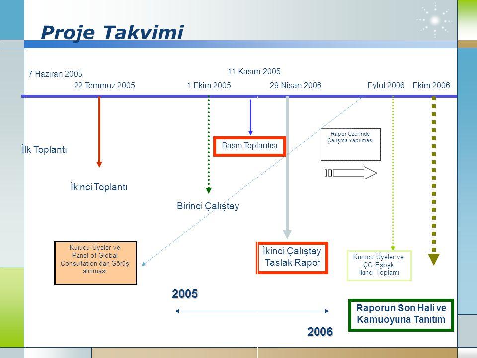 Proje Takvimi İlk Toplantı İkinci Toplantı Birinci Çalıştay İkinci Çalıştay Taslak Rapor Raporun Son Hali ve Kamuoyuna Tanıtım 7 Haziran 2005 22 Temmuz 20051 Ekim 2005 2005 2006 29 Nisan 2006Ekim 2006 Rapor Üzerinde Çalışma Yapılması Kurucu Üyeler ve Panel of Global Consultation'dan Görüş alınması Eylül 2006 Kurucu Üyeler ve ÇG Eşbşk İkinci Toplantı Basın Toplantısı 11 Kasım 2005