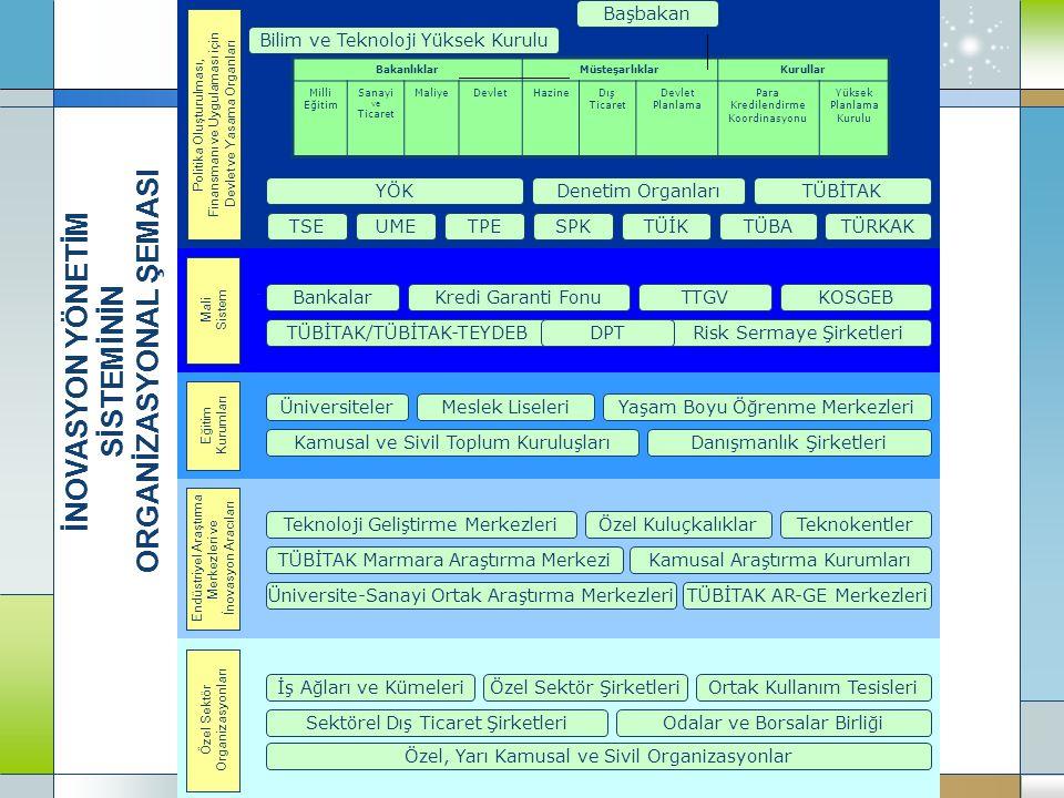 İNOVASYON YÖNETİM SİSTEMİNİN ORGANİZASYONAL ŞEMASI YÖK TSEUMETÜRKAK TÜBİTAK TÜBATPETÜİKSPK Denetim Organları TÜBİTAK/TÜBİTAK-TEYDEB BankalarKOSGEBTTGVKredi Garanti Fonu Risk Sermaye Şirketleri Üniversiteler Danışmanlık Şirketleri Meslek LiseleriYaşam Boyu Öğrenme Merkezleri Kamusal ve Sivil Toplum Kuruluşları Özel Kuluçkalıklar Üniversite-Sanayi Ortak Araştırma Merkezleri Kamusal Araştırma Kurumları TÜBİTAK AR-GE Merkezleri Teknoloji Geliştirme Merkezleri TÜBİTAK Marmara Araştırma Merkezi Teknokentler Özel Sektör Şirketleri Sektörel Dış Ticaret Şirketleri İş Ağları ve KümeleriOrtak Kullanım Tesisleri Odalar ve Borsalar Birliği Özel, Yarı Kamusal ve Sivil Organizasyonlar Özel Sektör Organizasyonları Endüstriyel Araştırma Merkezleri ve İnovasyon Aracıları Eğitim Kurumları Mali Sistem Politika Oluşturulması, Finansmanı ve Uygulaması için Devlet ve Yasama Organları BakanlıklarMüsteşarlıklarKurullar Milli Eğitim Sanayi ve Ticaret MaliyeDevletHazineDış Ticaret Devlet Planlama Para Kredilendirme Koordinasyonu Yüksek Planlama Kurulu Bilim ve Teknoloji Yüksek Kurulu Başbakan DPT