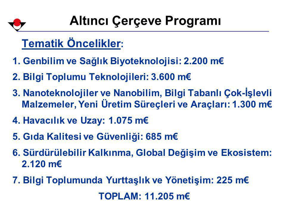 Tematik Öncelikler : 1. Genbilim ve Sağlık Biyoteknolojisi: 2.200 m€ 2.