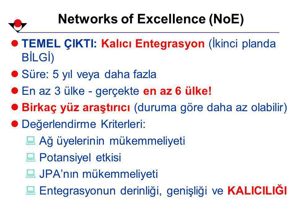 Networks of Excellence (NoE) lTEMEL ÇIKTI: Kalıcı Entegrasyon (İkinci planda BİLGİ) lSüre: 5 yıl veya daha fazla lEn az 3 ülke - gerçekte en az 6 ülke.
