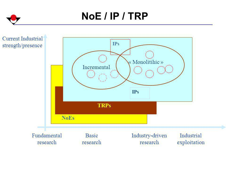 NoEs Industrial exploitation Current Industrial strength/presence Fundamental research Basic research Industry-driven research TRPs IPs « Monolitihic