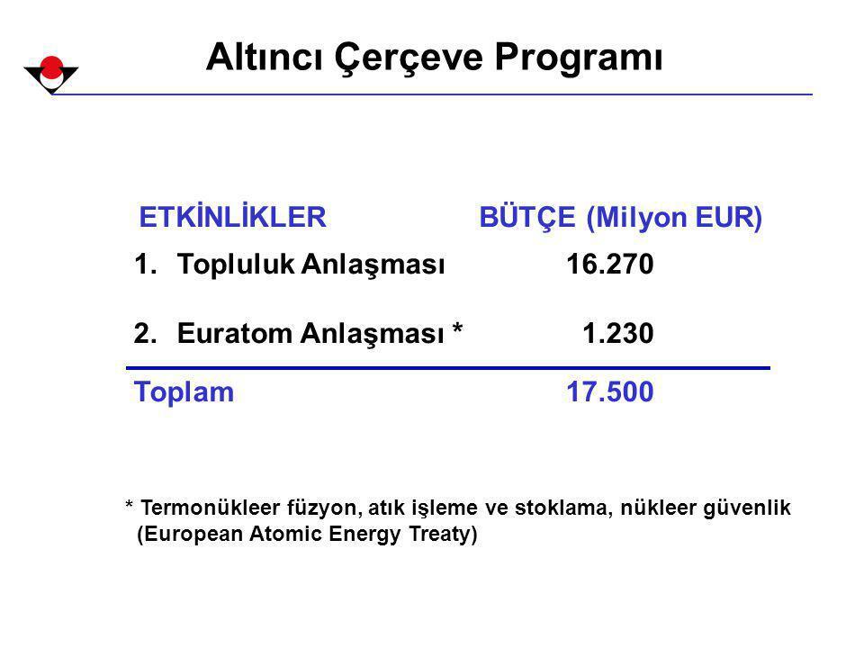 Altıncı Çerçeve Programı ETKİNLİKLERBÜTÇE (Milyon EUR) 1.Topluluk Anlaşması16.270 2.Euratom Anlaşması * 1.230 Toplam17.500 * Termonükleer füzyon, atık işleme ve stoklama, nükleer güvenlik (European Atomic Energy Treaty)