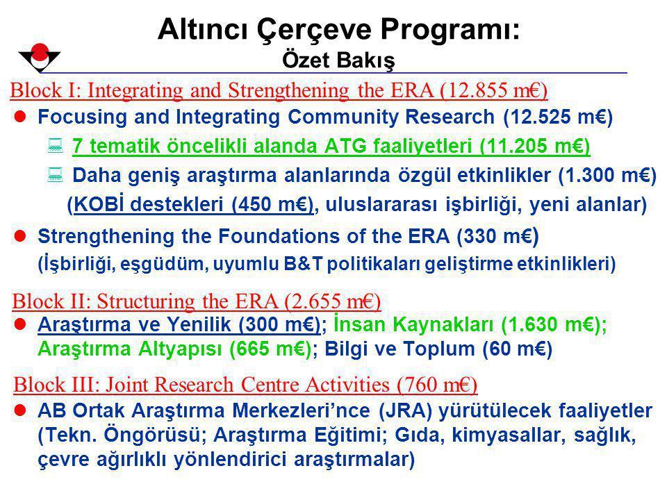 Altıncı Çerçeve Programı: Özet Bakış lFocusing and Integrating Community Research (12.525 m€) : 7 tematik öncelikli alanda ATG faaliyetleri (11.205 m€) : Daha geniş araştırma alanlarında özgül etkinlikler (1.300 m€) (KOBİ destekleri (450 m€), uluslararası işbirliği, yeni alanlar) lStrengthening the Foundations of the ERA (330 m€ ) (İşbirliği, eşgüdüm, uyumlu B&T politikaları geliştirme etkinlikleri) lAraştırma ve Yenilik (300 m€); İnsan Kaynakları (1.630 m€); Araştırma Altyapısı (665 m€); Bilgi ve Toplum (60 m€) lAB Ortak Araştırma Merkezleri'nce (JRA) yürütülecek faaliyetler (Tekn.