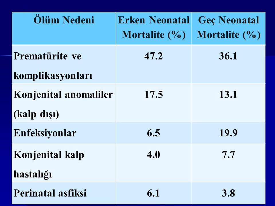 Ölüm Nedeni Erken Neonatal Mortalite (%) Geç Neonatal Mortalite (%) Prematürite ve komplikasyonları 47.236.1 Konjenital anomaliler (kalp dışı) 17.513.