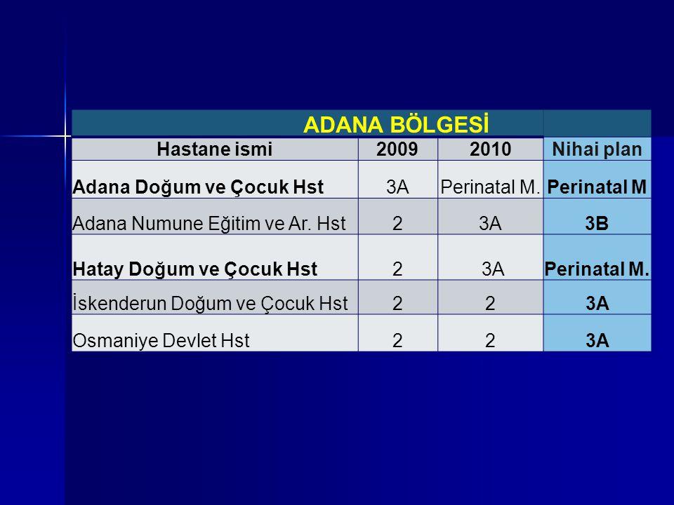 ADANA BÖLGESİ Hastane ismi20092010Nihai plan Adana Doğum ve Çocuk Hst3APerinatal M.Perinatal M Adana Numune Eğitim ve Ar. Hst23A3B Hatay Doğum ve Çocu