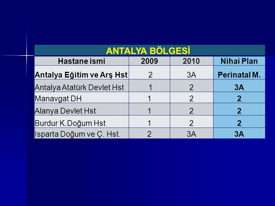 ANTALYA BÖLGESİ Hastane ismi20092010Nihai Plan Antalya Eğitim ve Arş Hst 23APerinatal M. Antalya Atatürk Devlet Hst 123A Manavgat DH122 Alanya Devlet