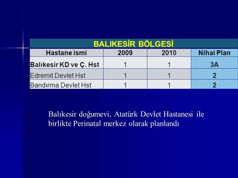 BALIKESİR BÖLGESİ Hastane ismi20092010Nihai Plan Balıkesir KD ve Ç. Hst113A Edremit Devlet Hst112 Bandırma Devlet Hst112 Balıkesir doğumevi, Atatürk D