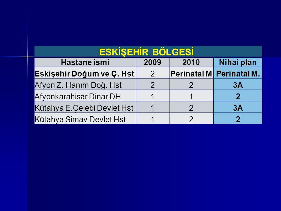 ESKİŞEHİR BÖLGESİ Hastane ismi20092010Nihai plan Eskişehir Doğum ve Ç. Hst2Perinatal MPerinatal M. Afyon Z. Hanım Doğ. Hst223A Afyonkarahisar Dinar DH
