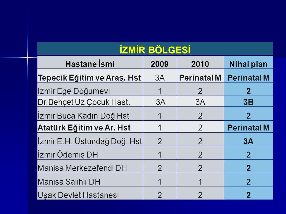İZMİR BÖLGESİ Hastane İsmi20092010Nihai plan Tepecik Eğitim ve Araş. Hst3APerinatal M İzmir Ege Doğumevi122 Dr.Behçet Uz Çocuk Hast. 3A 3B İzmir Buca