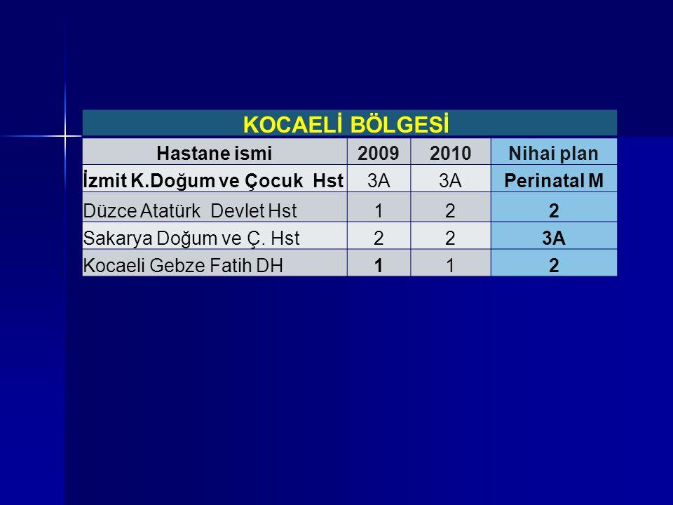 KOCAELİ BÖLGESİ Hastane ismi20092010Nihai plan İzmit K.Doğum ve Çocuk Hst3A Perinatal M Düzce Atatürk Devlet Hst122 Sakarya Doğum ve Ç. Hst223A Kocael