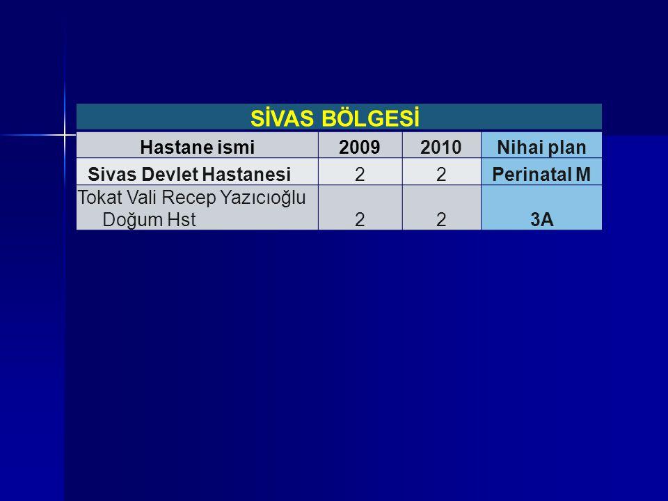SİVAS BÖLGESİ Hastane ismi20092010Nihai plan Sivas Devlet Hastanesi22Perinatal M Tokat Vali Recep Yazıcıoğlu Doğum Hst223A