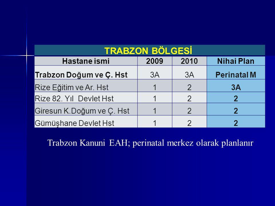 TRABZON BÖLGESİ Hastane ismi20092010Nihai Plan Trabzon Doğum ve Ç. Hst3A Perinatal M Rize Eğitim ve Ar. Hst123A Rize 82. Yıl Devlet Hst122 Giresun K.D