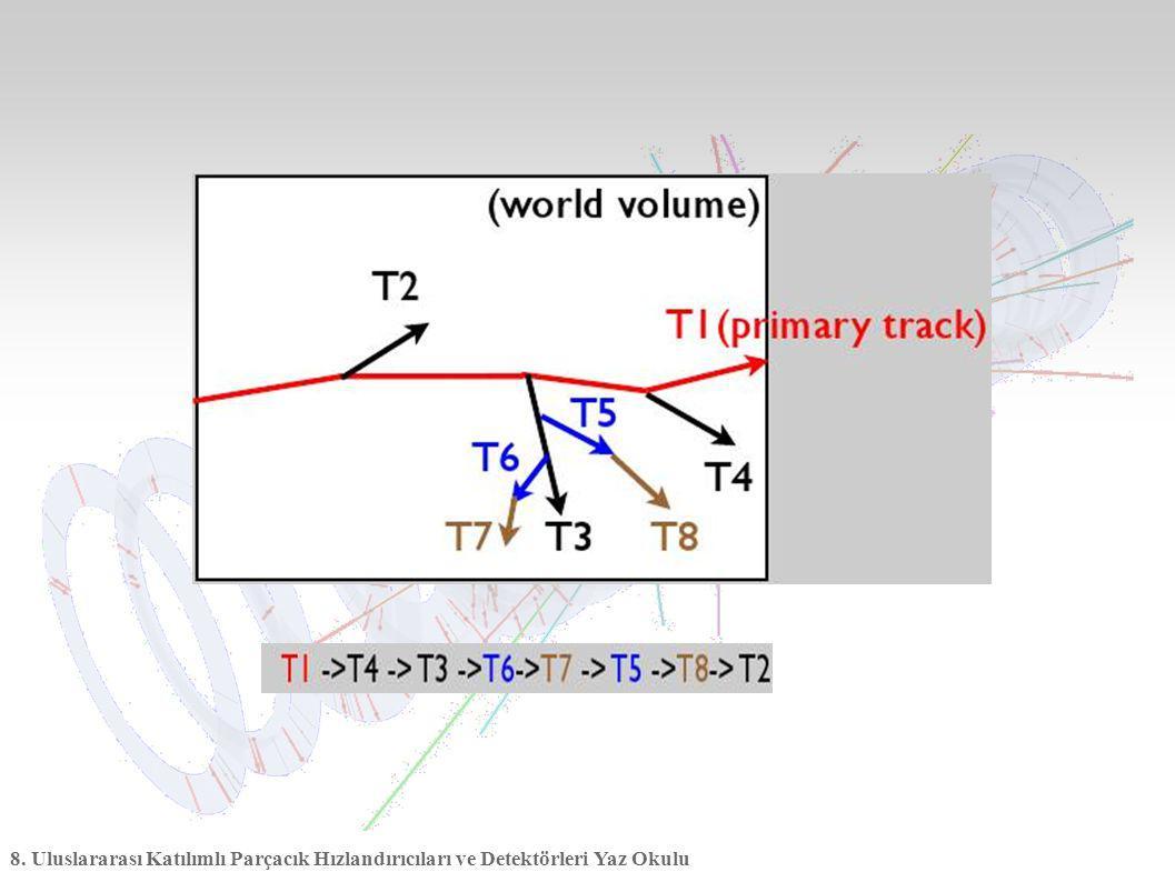 8. Uluslararası Katılımlı Parçacık Hızlandırıcıları ve Detektörleri Yaz Okulu