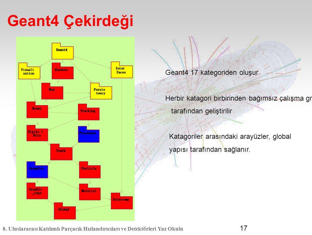 8. Uluslararası Katılımlı Parçacık Hızlandırıcıları ve Detektörleri Yaz Okulu 17 Geant4 Çekirdeği Geant4 17 kategoriden oluşur Herbir katagori birbiri