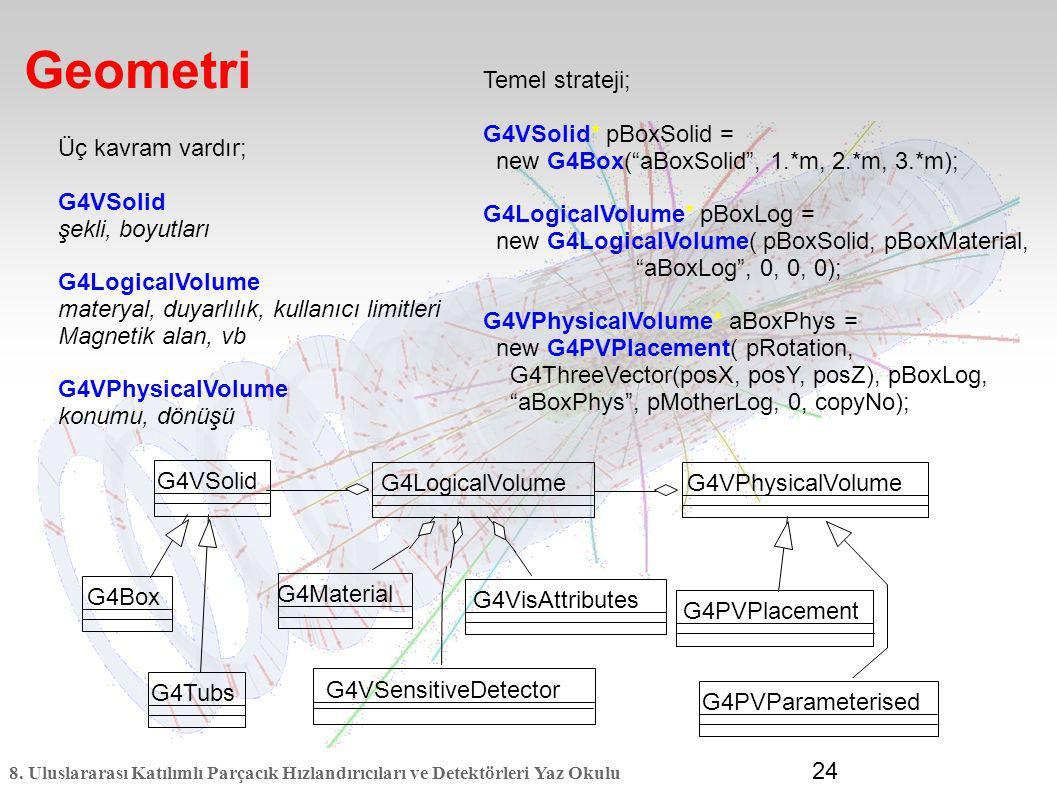 8. Uluslararası Katılımlı Parçacık Hızlandırıcıları ve Detektörleri Yaz Okulu 24 Geometri G4Box G4Tubs G4VSolid G4VPhysicalVolume G4Material G4VSensit