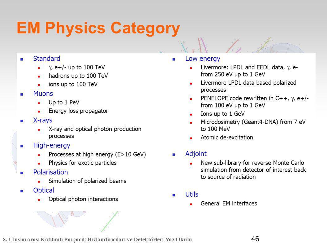 8. Uluslararası Katılımlı Parçacık Hızlandırıcıları ve Detektörleri Yaz Okulu 46 EM Physics Category
