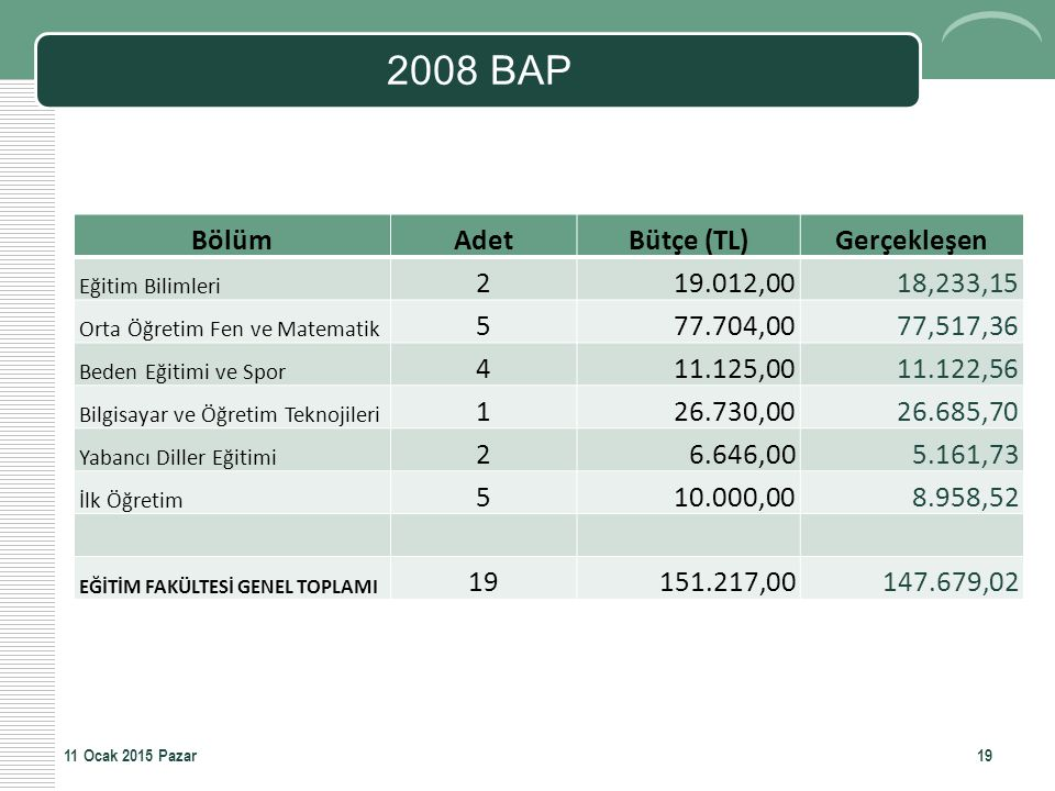 2008 BAP BölümAdetBütçe (TL)Gerçekleşen Eğitim Bilimleri 219.012,0018,233,15 Orta Öğretim Fen ve Matematik 577.704,0077,517,36 Beden Eğitimi ve Spor 4