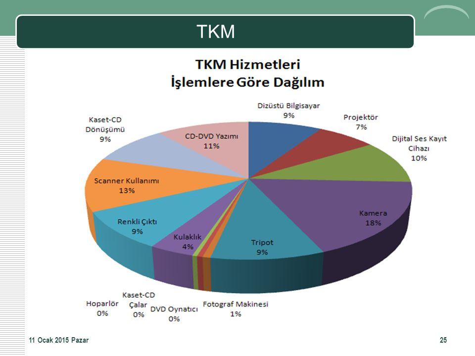 TKM 2511 Ocak 2015 Pazar
