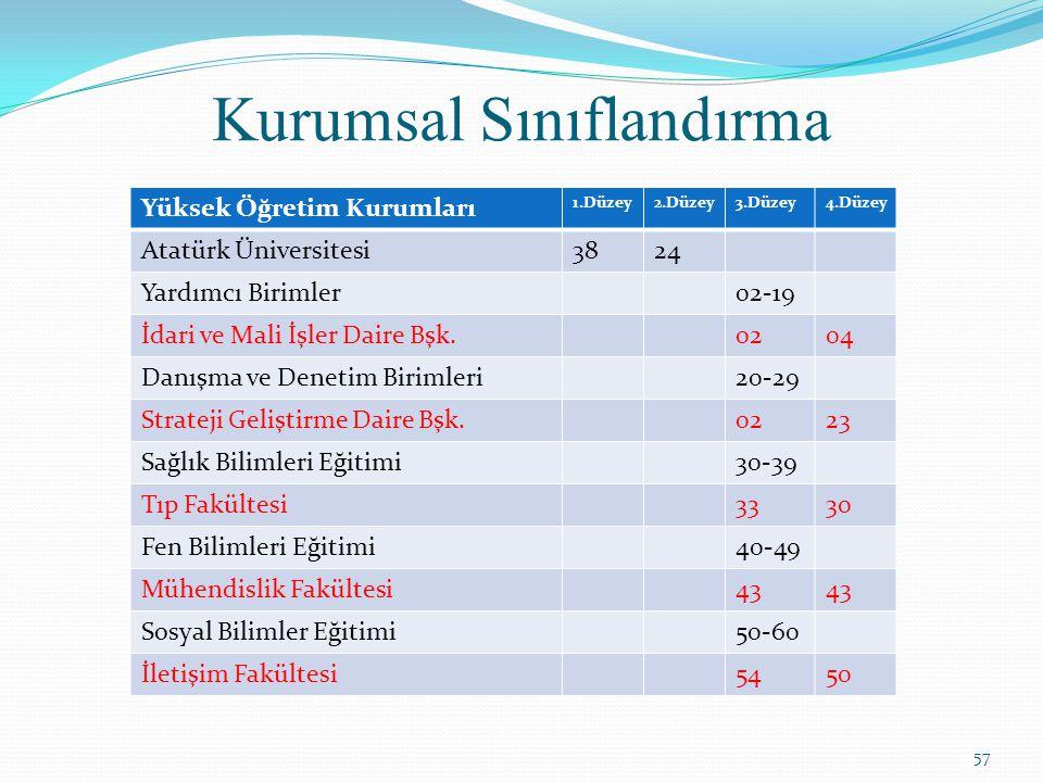Kurumsal Sınıflandırma Yüksek Öğretim Kurumları 1.Düzey2.Düzey3.Düzey4.Düzey Atatürk Üniversitesi3824 Yardımcı Birimler02-19 İdari ve Mali İşler Daire