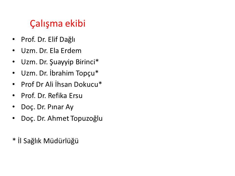 Prof. Dr. Elif Dağlı Uzm. Dr. Ela Erdem Uzm. Dr.