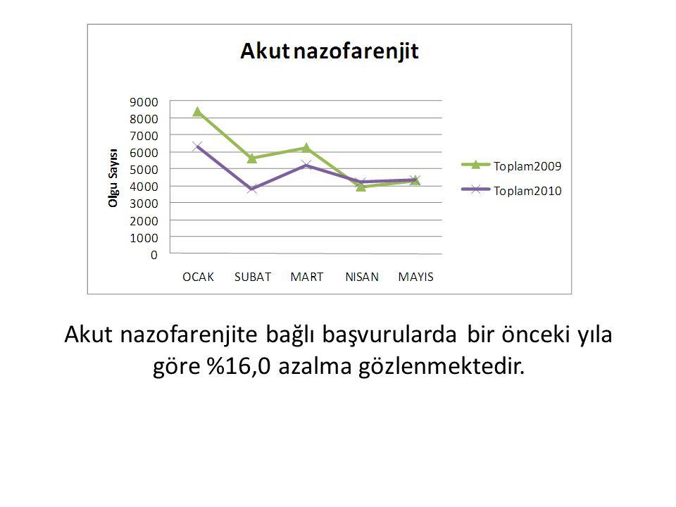 Akut nazofarenjite bağlı başvurularda bir önceki yıla göre %16,0 azalma gözlenmektedir.