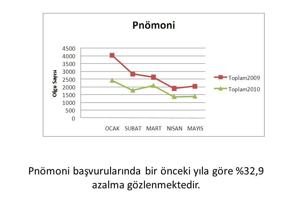 Pnömoni başvurularında bir önceki yıla göre %32,9 azalma gözlenmektedir.