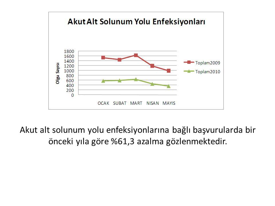 Akut alt solunum yolu enfeksiyonlarına bağlı başvurularda bir önceki yıla göre %61,3 azalma gözlenmektedir.
