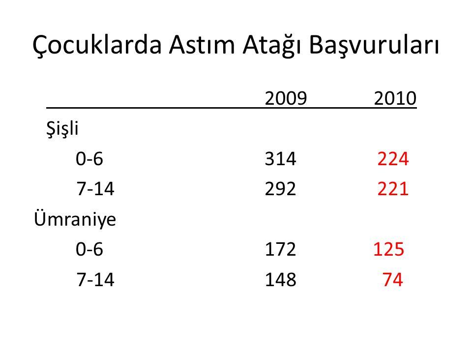 Çocuklarda Astım Atağı Başvuruları 2009 2010 Şişli 0-6314 224 7-14 292 221 Ümraniye 0-6 172 125 7-14 148 74