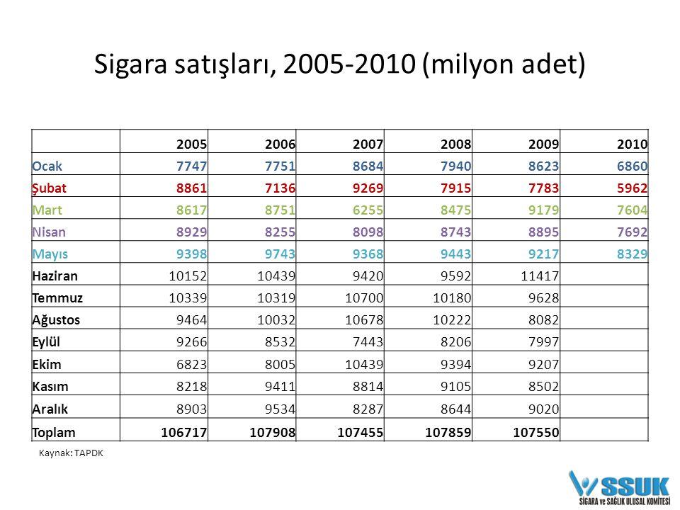 Sigara satışları, 2005-2010 Ocak-Mayıs ayları (milyon adet)