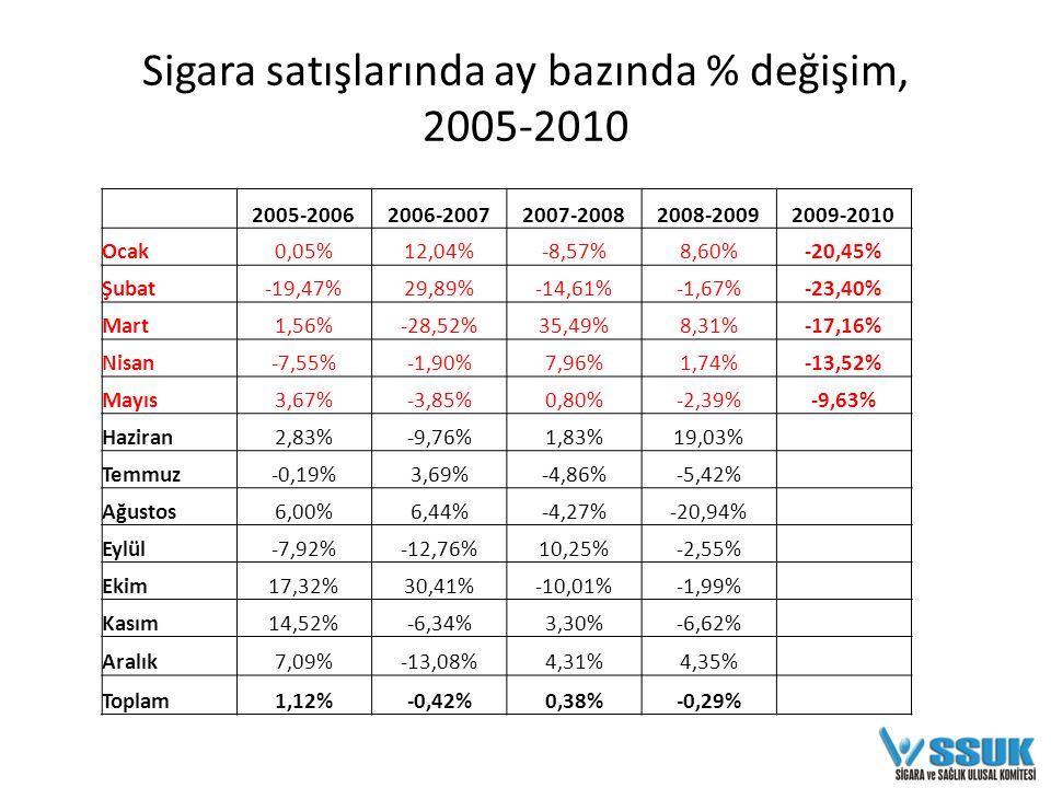 2005-20062006-20072007-20082008-20092009-2010 Ocak0,05%12,04%-8,57%8,60%-20,45% Şubat-19,47%29,89%-14,61%-1,67%-23,40% Mart1,56%-28,52%35,49%8,31%-17,16% Nisan-7,55%-1,90%7,96%1,74%-13,52% Mayıs3,67%-3,85%0,80%-2,39%-9,63% Haziran2,83%-9,76%1,83%19,03% Temmuz-0,19%3,69%-4,86%-5,42% Ağustos6,00%6,44%-4,27%-20,94% Eylül-7,92%-12,76%10,25%-2,55% Ekim17,32%30,41%-10,01%-1,99% Kasım14,52%-6,34%3,30%-6,62% Aralık7,09%-13,08%4,31%4,35% Toplam1,12%-0,42%0,38%-0,29% Sigara satışlarında ay bazında % değişim, 2005-2010